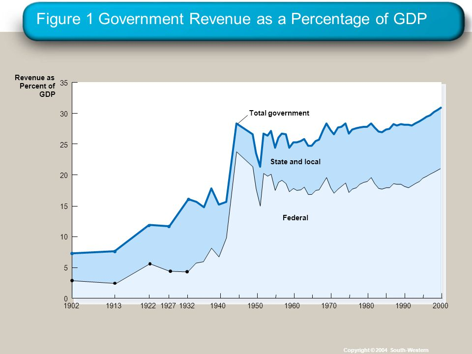 Figure 1 Government Revenue as a Percentage of GDP Copyright © 2004 South-Western State and local Federal Revenue as Percent of GDP Total government