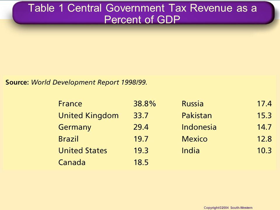 Table 1 Central Government Tax Revenue as a Percent of GDP Copyright©2004 South-Western