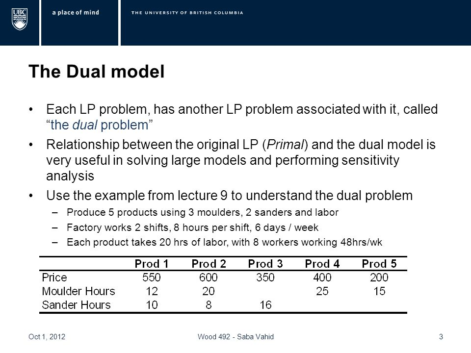 The Dual model Each LP problem, has another LP problem associated with it, called the dual problem Relationship between the original LP (Primal) and the dual model is very useful in solving large models and performing sensitivity analysis Use the example from lecture 9 to understand the dual problem –Produce 5 products using 3 moulders, 2 sanders and labor –Factory works 2 shifts, 8 hours per shift, 6 days / week –Each product takes 20 hrs of labor, with 8 workers working 48hrs/wk Oct 1, 2012Wood Saba Vahid3