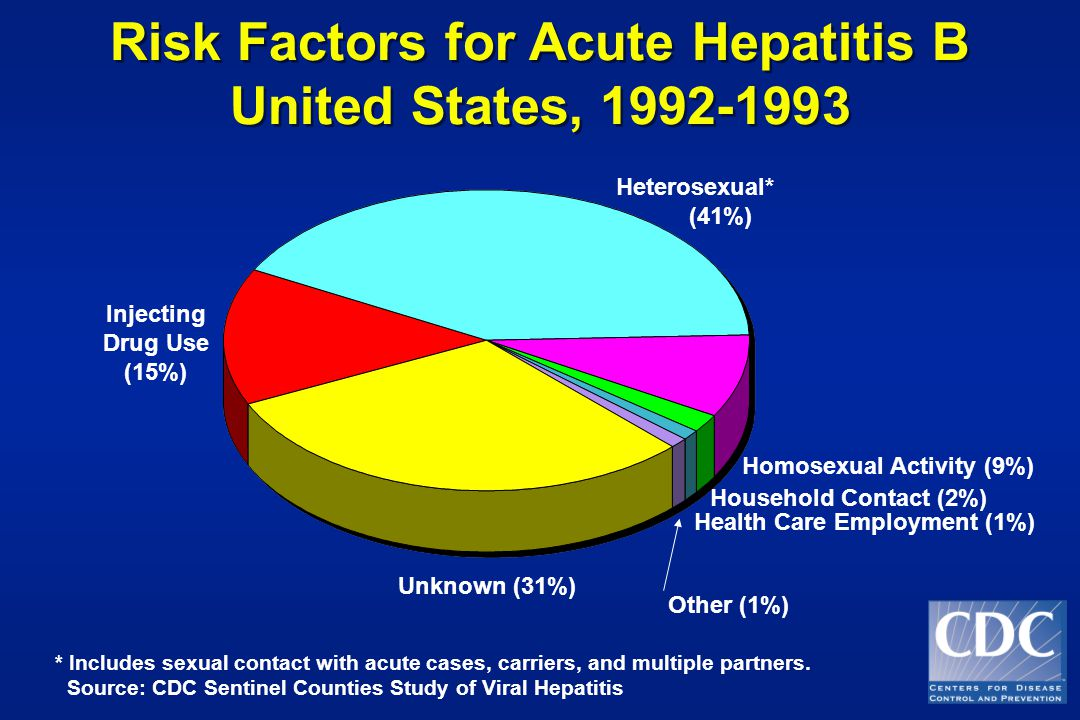 Risk Factors for Acute Hepatitis B United States, Risk Factors for Acute Hepatitis B United States, * Includes sexual contact with acute cases, carriers, and multiple partners.