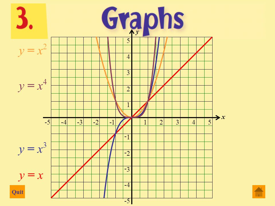 Quit 2 Dimensional graphs 3 Dimensional graphs Functions and graphs