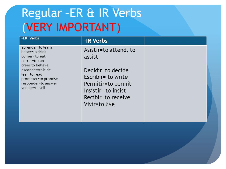 Regular –ER & IR Verbs (VERY IMPORTANT) -ER Verbs -IR Verbs aprender=to learn beber=to drink comer= to eat correr=to run creer to believe esconder=to hide leer=to read prometer=to promise responder=to answer vender=to sell Asistir=to attend, to assist Decidir=to decide Escribir= to write Permitir=to permit Insistir= to insist Recibir=to receive Vivir=to live