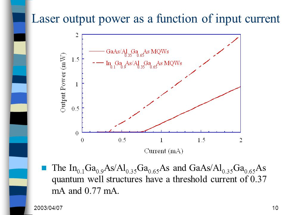 2003/04/0710 Laser output power as a function of input current The In 0.1 Ga 0.9 As/Al 0.35 Ga 0.65 As and GaAs/Al 0.35 Ga 0.65 As quantum well structures have a threshold current of 0.37 mA and 0.77 mA.