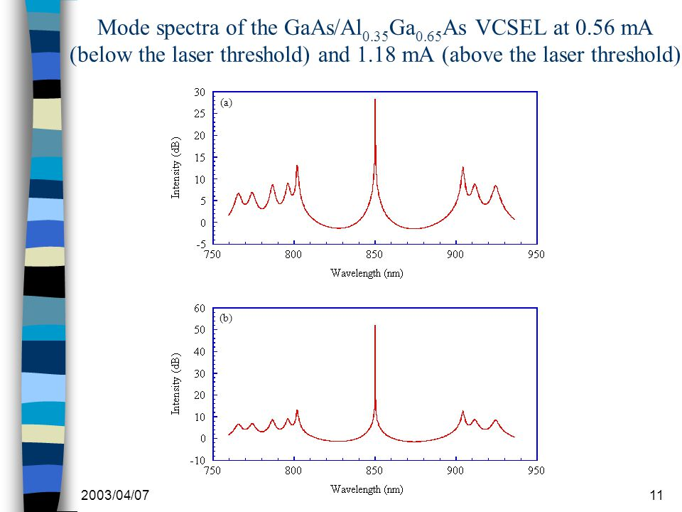 2003/04/0711 Mode spectra of the GaAs/Al 0.35 Ga 0.65 As VCSEL at 0.56 mA (below the laser threshold) and 1.18 mA (above the laser threshold) (b) (a)