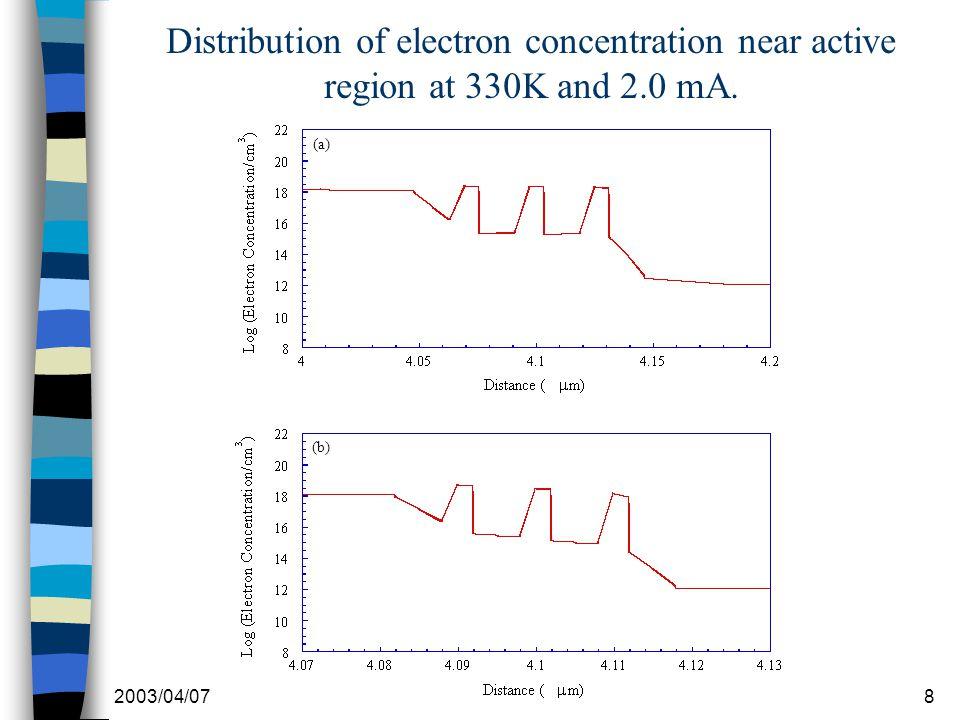 2003/04/078 Distribution of electron concentration near active region at 330K and 2.0 mA. (a) (b)