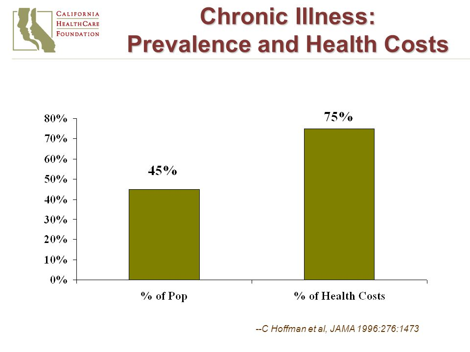 Chronic Illness: Prevalence and Health Costs --C Hoffman et al, JAMA 1996:276:1473