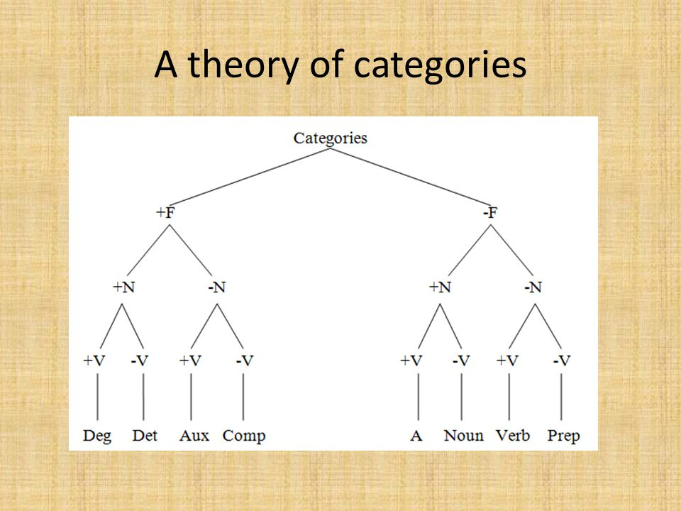 A theory of categories