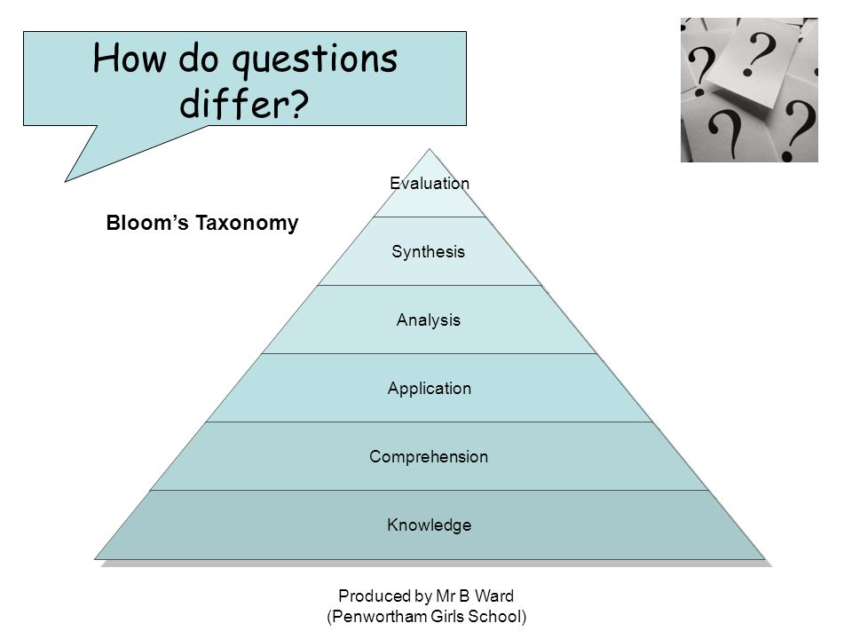 Produced by Mr B Ward (Penwortham Girls School) Evaluation Synthesis Analysis Application Comprehension Knowledge Bloom's Taxonomy How do questions differ