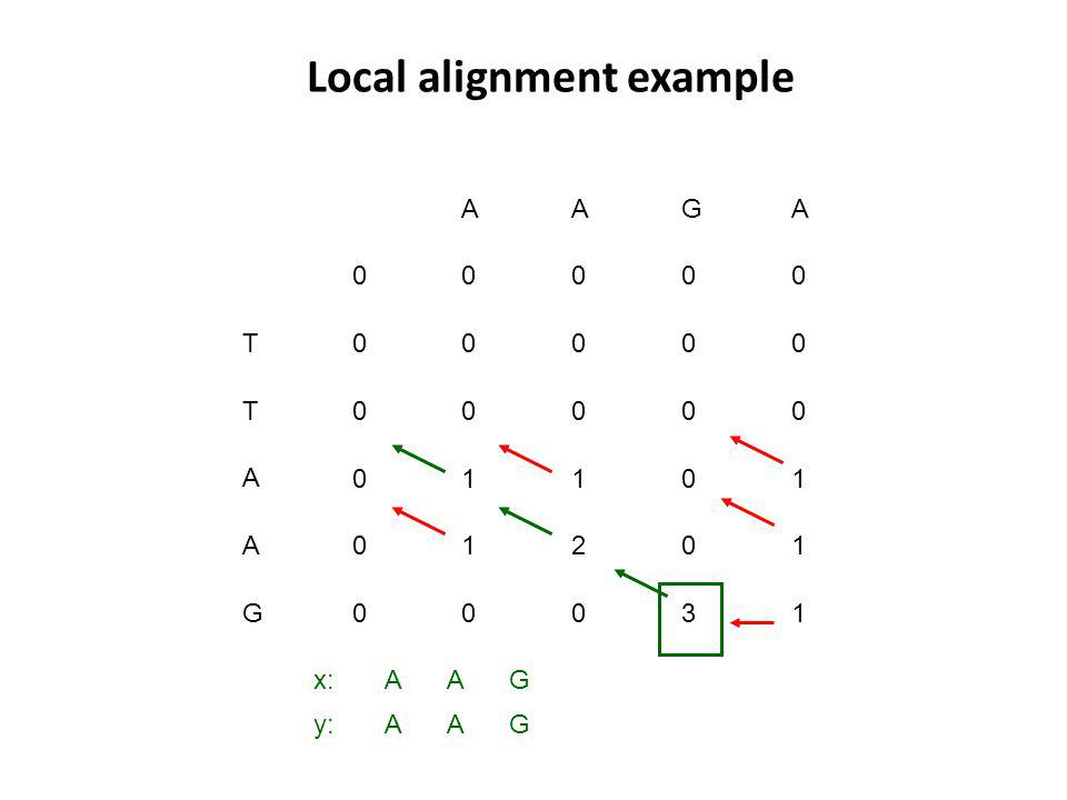 Local alignment example T T A A G G 0 A 0 A 0 A x: y: G G A A A A 1