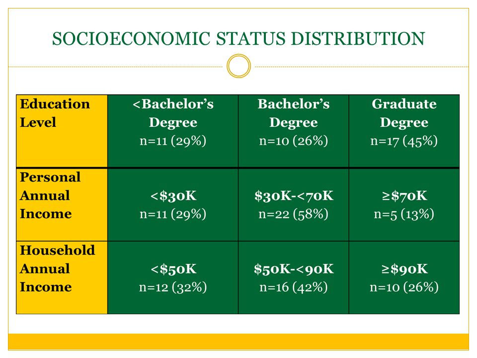 SOCIOECONOMIC STATUS DISTRIBUTION