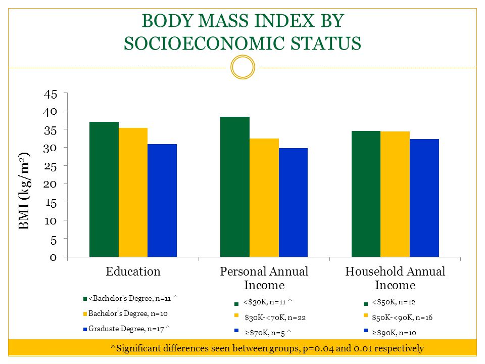 BODY MASS INDEX BY SOCIOECONOMIC STATUS ^Significant differences seen between groups, p=0.04 and 0.01 respectively