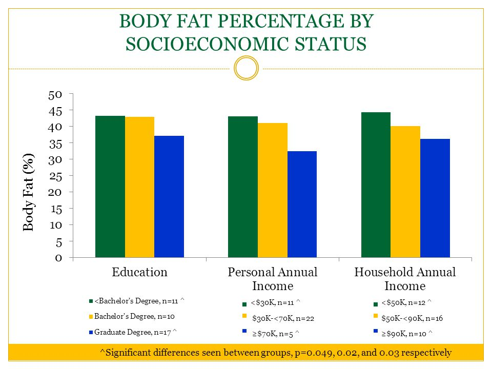 BODY FAT PERCENTAGE BY SOCIOECONOMIC STATUS ^Significant differences seen between groups, p=0.049, 0.02, and 0.03 respectively