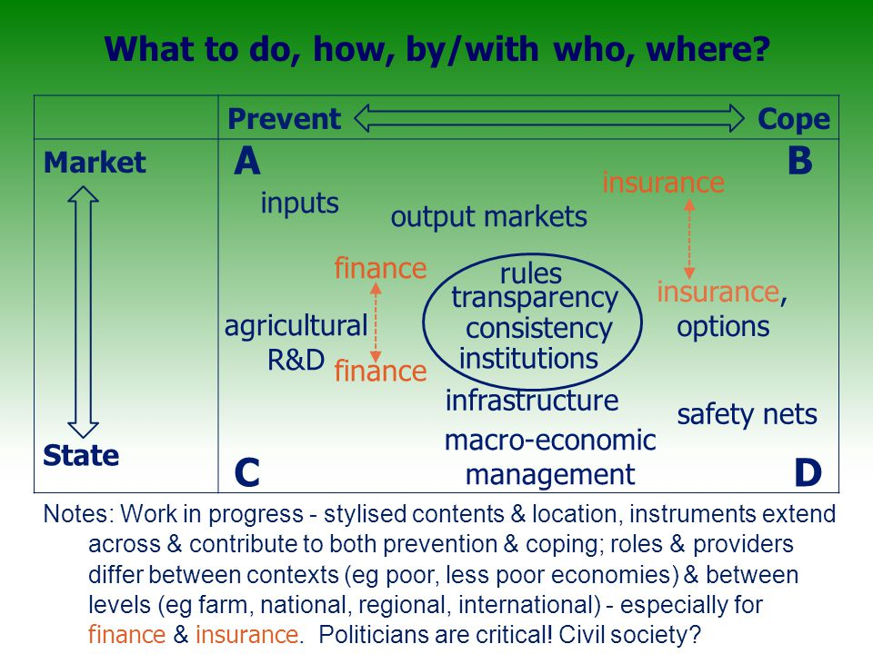 PreventCope Market State transparency agricultural R&D infrastructure insurance, options macro-economic management consistency rules inputs A output markets finance insurance safety nets institutions DC B Notes: Work in progress - stylised contents & location, instruments extend across & contribute to both prevention & coping; roles & providers differ between contexts (eg poor, less poor economies) & between levels (eg farm, national, regional, international) - especially for finance & insurance.