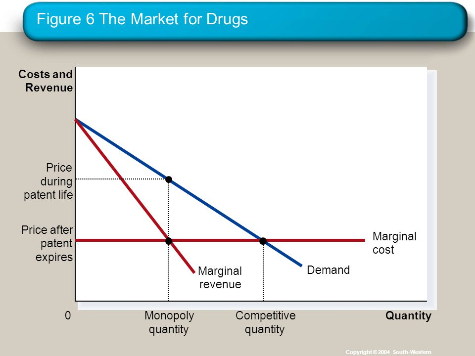 Figure 6 The Market for Drugs Copyright © 2004 South-Western Quantity 0 Costs and Revenue Demand Marginal revenue Price during patent life Monopoly quantity Price after patent expires Marginal cost Competitive quantity