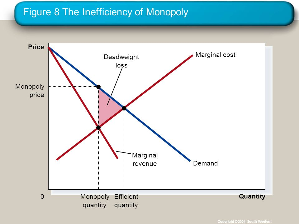 Figure 8 The Inefficiency of Monopoly Copyright © 2004 South-Western Quantity 0 Price Deadweight loss Demand Marginal revenue Marginal cost Efficient quantity Monopoly price Monopoly quantity