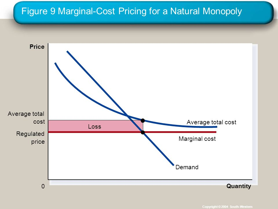 Figure 9 Marginal-Cost Pricing for a Natural Monopoly Copyright © 2004 South-Western Loss Quantity 0 Price Demand Average total cost Regulated price Marginal cost Average total cost