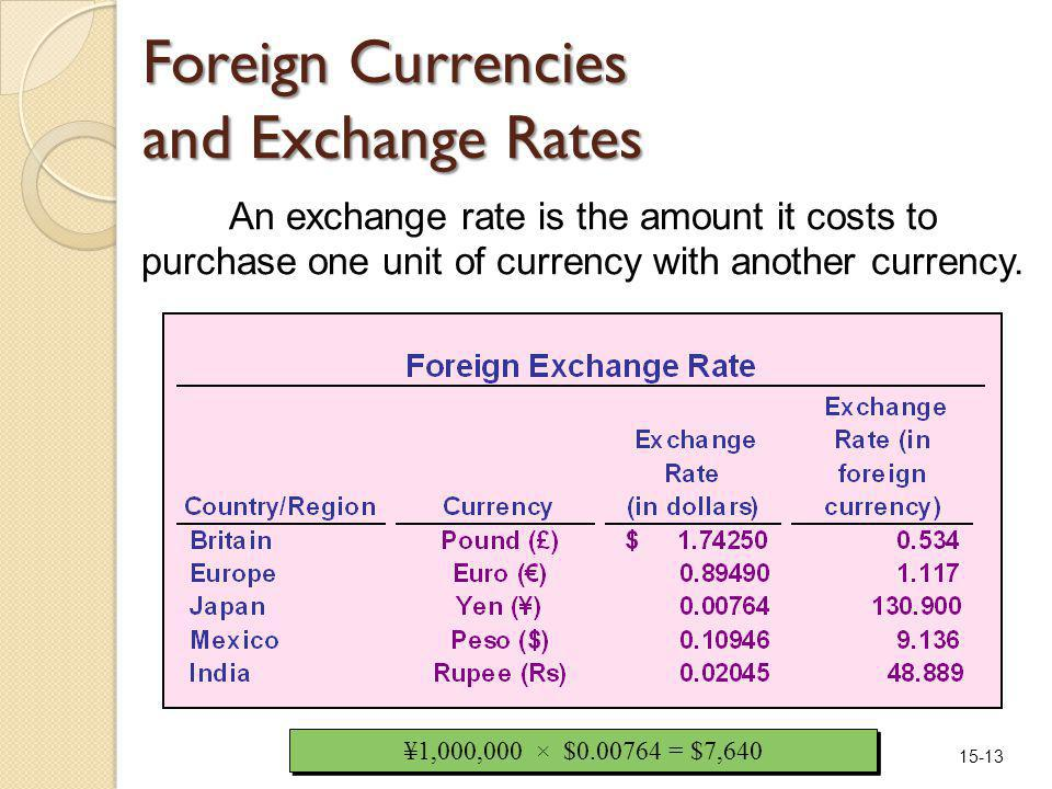 15-13 Foreign Currencies and Exchange Rates An exchange rate is the amount it costs to purchase one unit of currency with another currency.