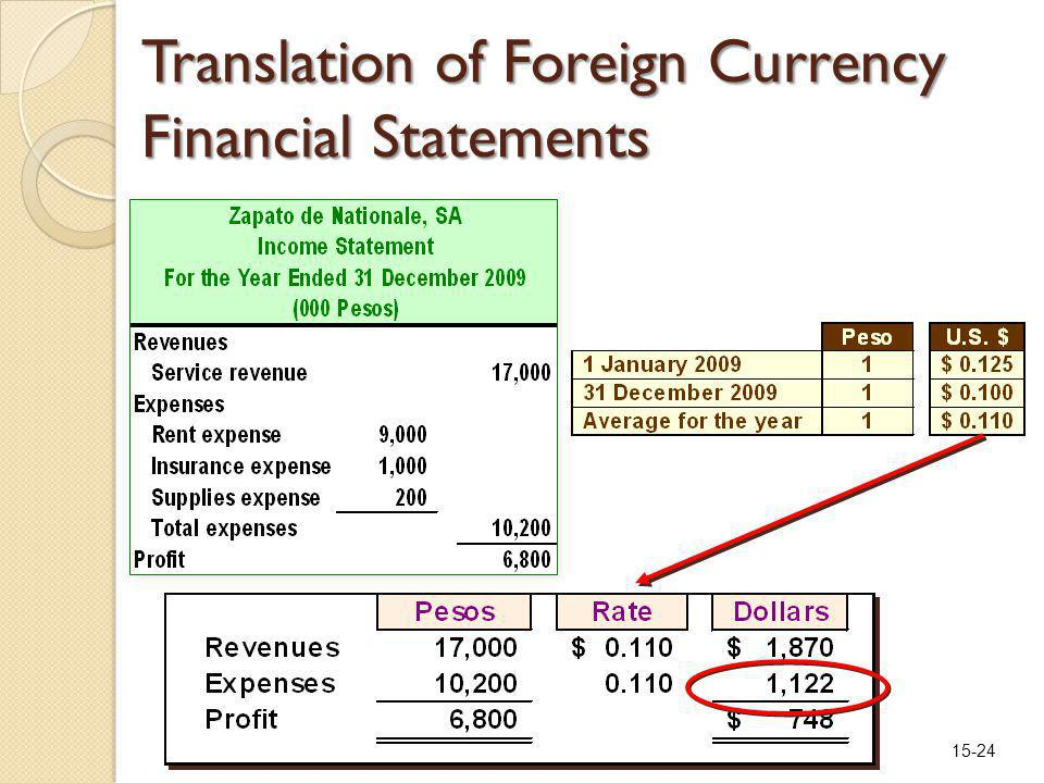 15-24 Translation of Foreign Currency Financial Statements