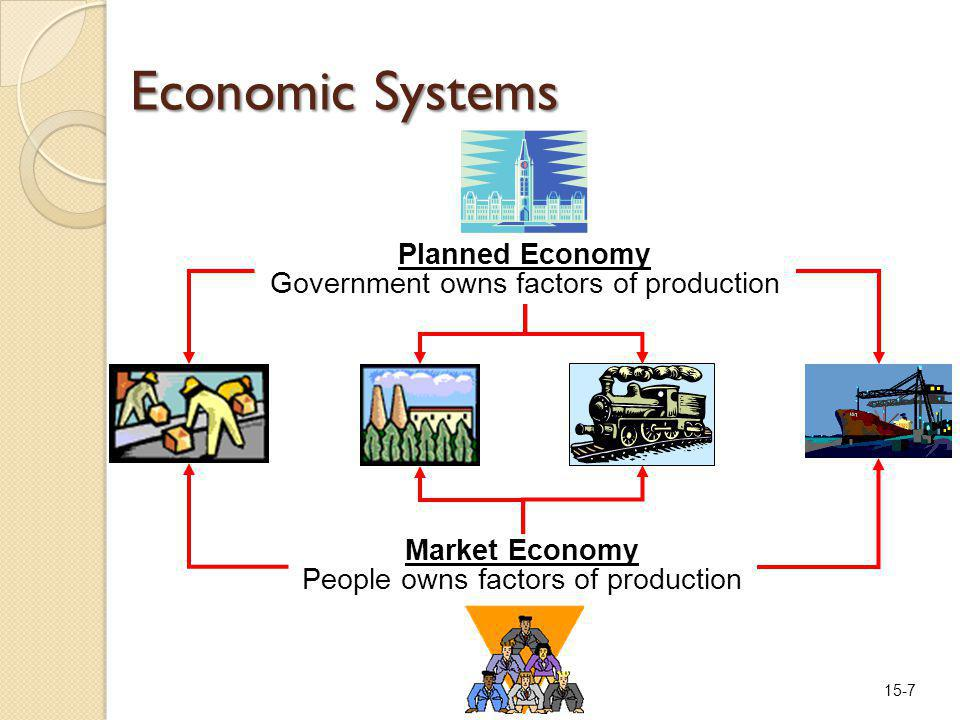 15-7 Economic Systems Planned Economy Government owns factors of production Market Economy People owns factors of production