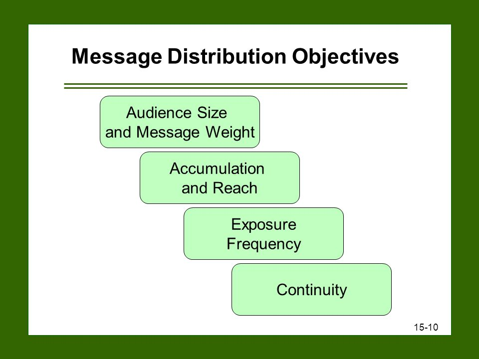 15-10 Message Distribution Objectives Audience Size and Message Weight Exposure Frequency Accumulation and Reach Continuity
