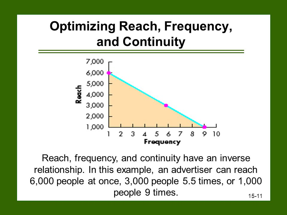 15-11 Optimizing Reach, Frequency, and Continuity Reach, frequency, and continuity have an inverse relationship.