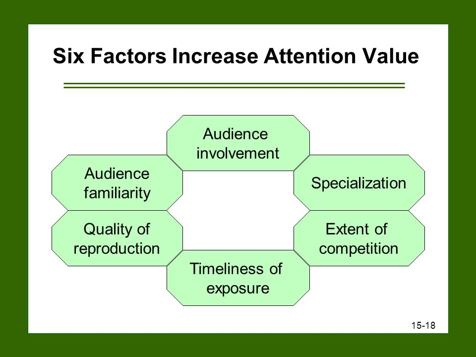 15-18 Six Factors Increase Attention Value Audience involvement Specialization Extent of competition Quality of reproduction Audience familiarity Timeliness of exposure