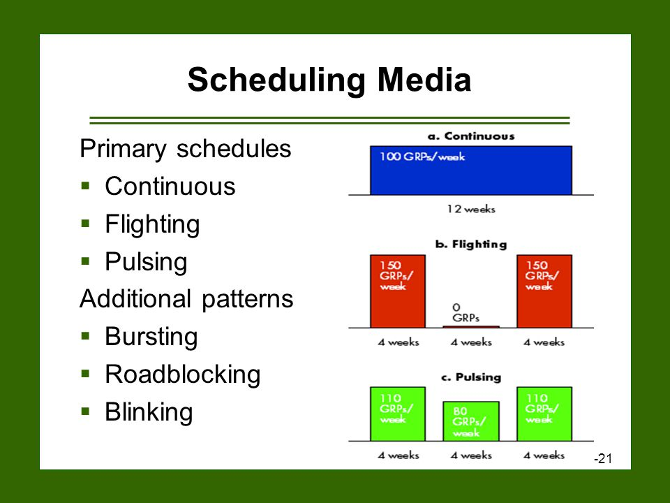 15-21 Scheduling Media Primary schedules  Continuous  Flighting  Pulsing Additional patterns  Bursting  Roadblocking  Blinking