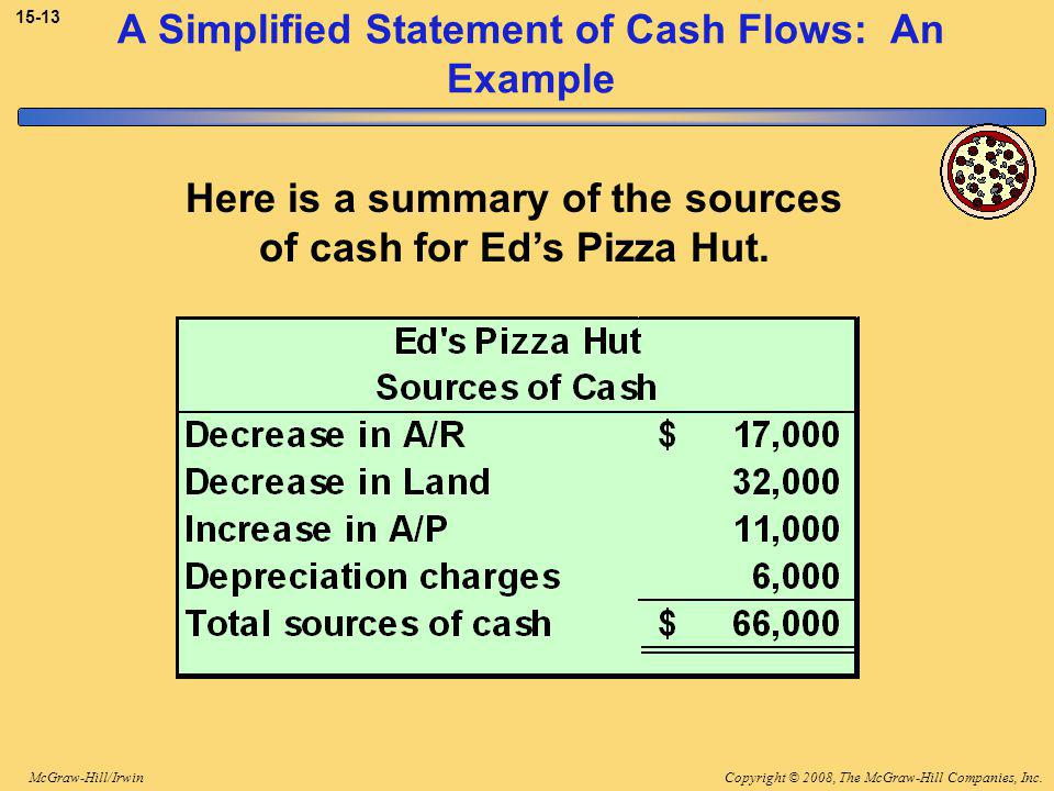 Copyright © 2008, The McGraw-Hill Companies, Inc.McGraw-Hill/Irwin A Simplified Statement of Cash Flows: An Example Here is a summary of the sources of cash for Ed's Pizza Hut.