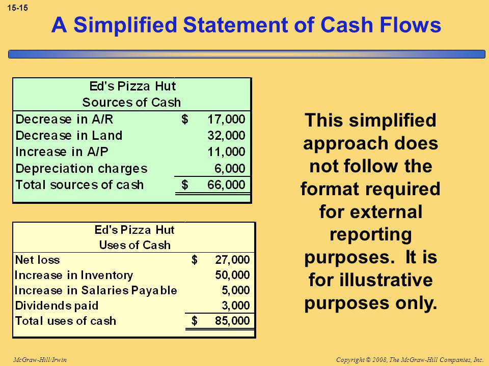 Copyright © 2008, The McGraw-Hill Companies, Inc.McGraw-Hill/Irwin A Simplified Statement of Cash Flows This simplified approach does not follow the format required for external reporting purposes.