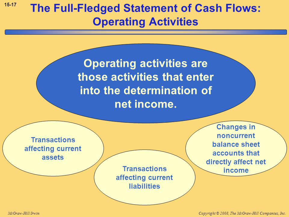Copyright © 2008, The McGraw-Hill Companies, Inc.McGraw-Hill/Irwin The Full-Fledged Statement of Cash Flows: Operating Activities Operating activities are those activities that enter into the determination of net income.