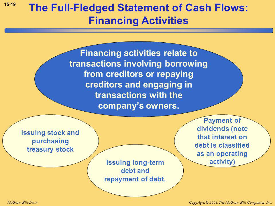 Copyright © 2008, The McGraw-Hill Companies, Inc.McGraw-Hill/Irwin The Full-Fledged Statement of Cash Flows: Financing Activities Financing activities relate to transactions involving borrowing from creditors or repaying creditors and engaging in transactions with the company's owners.