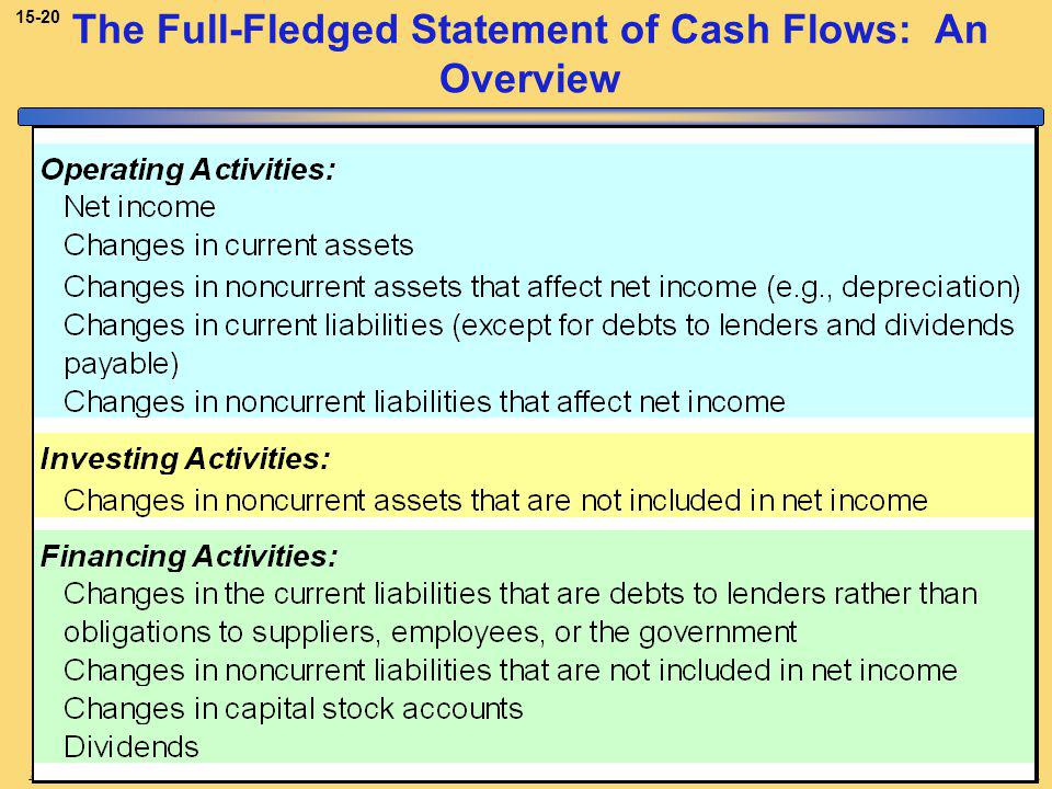 Copyright © 2008, The McGraw-Hill Companies, Inc.McGraw-Hill/Irwin The Full-Fledged Statement of Cash Flows: An Overview