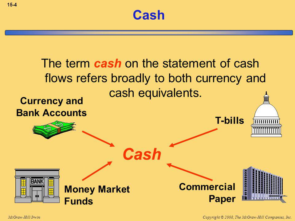 Copyright © 2008, The McGraw-Hill Companies, Inc.McGraw-Hill/Irwin 15-4 Cash The term cash on the statement of cash flows refers broadly to both currency and cash equivalents.