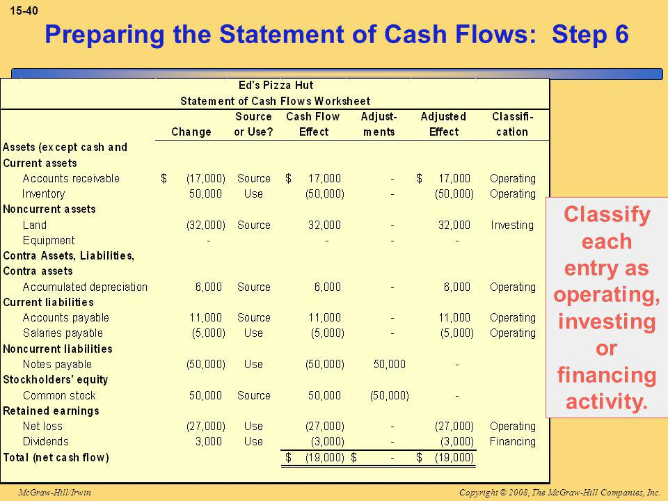 Copyright © 2008, The McGraw-Hill Companies, Inc.McGraw-Hill/Irwin Preparing the Statement of Cash Flows: Step 6 Classify each entry as operating, investing or financing activity.