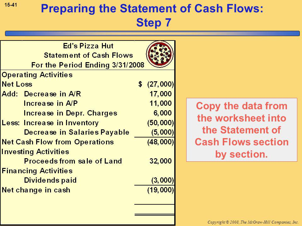 Copyright © 2008, The McGraw-Hill Companies, Inc.McGraw-Hill/Irwin Preparing the Statement of Cash Flows: Step 7 Copy the data from the worksheet into the Statement of Cash Flows section by section.