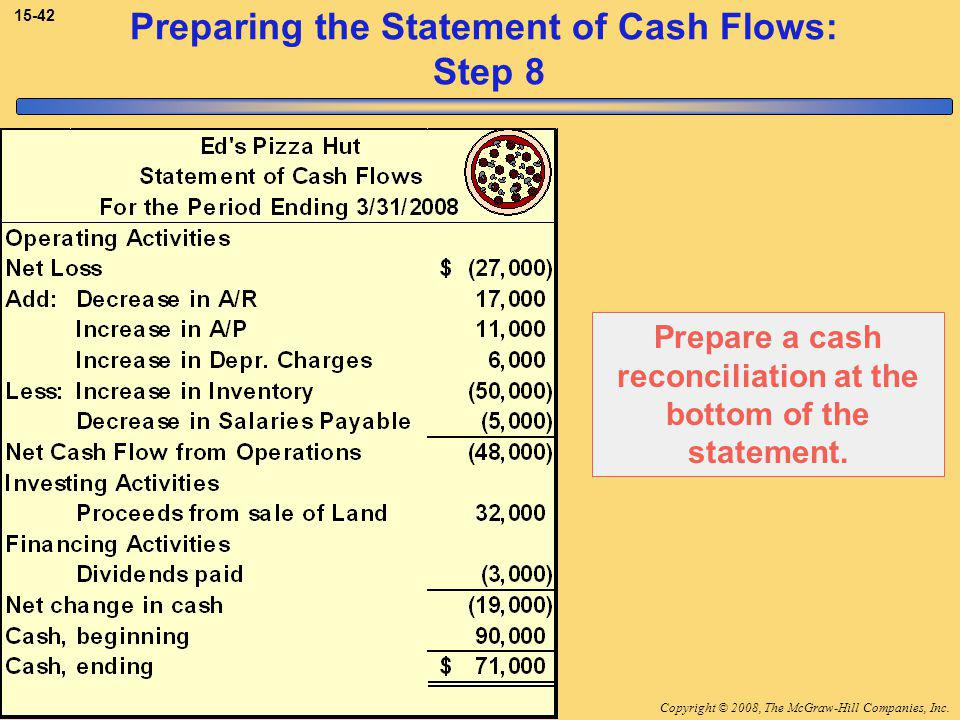 Copyright © 2008, The McGraw-Hill Companies, Inc.McGraw-Hill/Irwin Preparing the Statement of Cash Flows: Step 8 Prepare a cash reconciliation at the bottom of the statement.