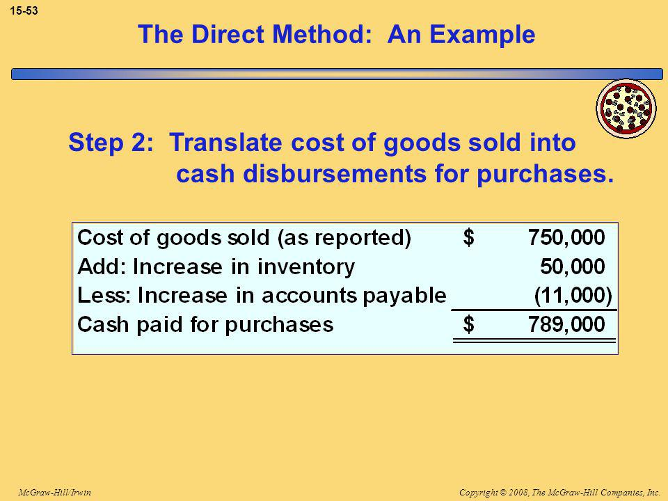 Copyright © 2008, The McGraw-Hill Companies, Inc.McGraw-Hill/Irwin The Direct Method: An Example Step 2: Translate cost of goods sold into cash disbursements for purchases.