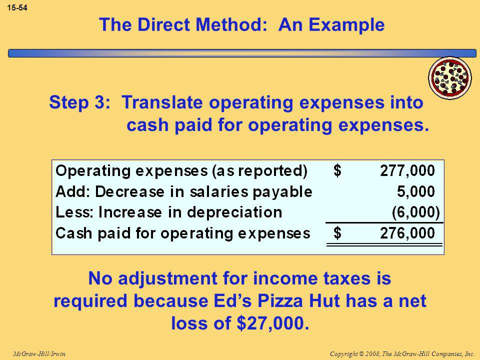 Copyright © 2008, The McGraw-Hill Companies, Inc.McGraw-Hill/Irwin The Direct Method: An Example Step 3: Translate operating expenses into cash paid for operating expenses.