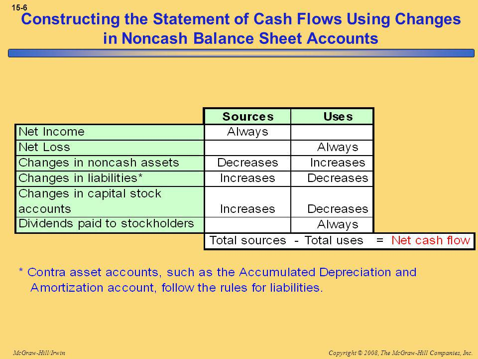Copyright © 2008, The McGraw-Hill Companies, Inc.McGraw-Hill/Irwin 15-6 Constructing the Statement of Cash Flows Using Changes in Noncash Balance Sheet Accounts