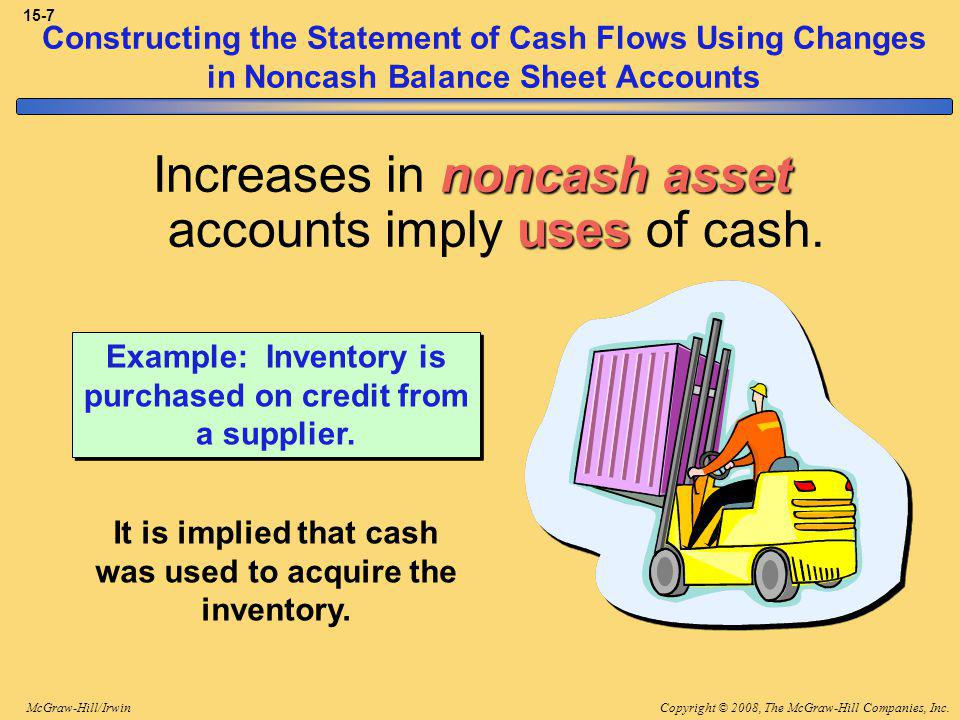 Copyright © 2008, The McGraw-Hill Companies, Inc.McGraw-Hill/Irwin 15-7 Constructing the Statement of Cash Flows Using Changes in Noncash Balance Sheet Accounts Example: Inventory is purchased on credit from a supplier.