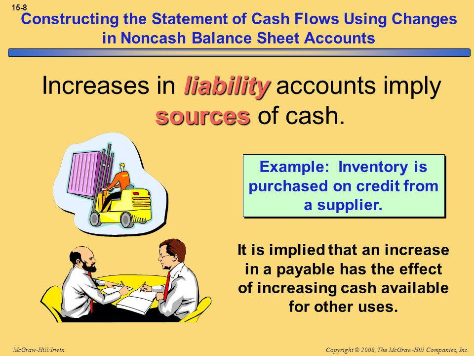 Copyright © 2008, The McGraw-Hill Companies, Inc.McGraw-Hill/Irwin 15-8 Constructing the Statement of Cash Flows Using Changes in Noncash Balance Sheet Accounts It is implied that an increase in a payable has the effect of increasing cash available for other uses.