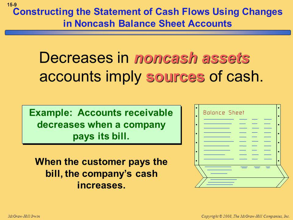 Copyright © 2008, The McGraw-Hill Companies, Inc.McGraw-Hill/Irwin 15-9 Constructing the Statement of Cash Flows Using Changes in Noncash Balance Sheet Accounts noncash assets sources Decreases in noncash assets accounts imply sources of cash.