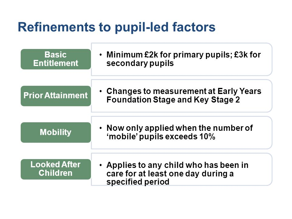 Refinements to pupil-led factors Minimum £2k for primary pupils; £3k for secondary pupils Basic Entitlement Changes to measurement at Early Years Foundation Stage and Key Stage 2 Prior Attainment Now only applied when the number of 'mobile' pupils exceeds 10% Mobility Applies to any child who has been in care for at least one day during a specified period Looked After Children