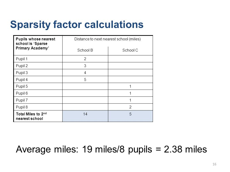 Sparsity factor calculations Pupils whose nearest school is 'Sparse Primary Academy' Distance to next nearest school (miles) School BSchool C Pupil 12 Pupil 23 Pupil 34 Pupil 45 Pupil 51 Pupil 61 Pupil 71 Pupil 82 Total Miles to 2 nd nearest school 145 Average miles: 19 miles/8 pupils = 2.38 miles 16