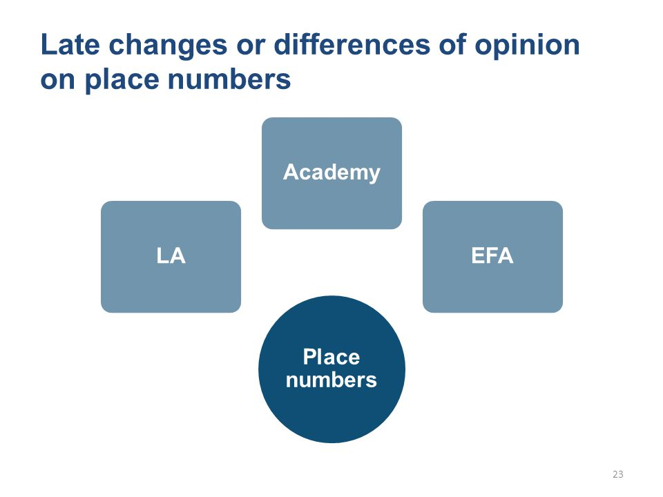 Late changes or differences of opinion on place numbers Place numbers LAAcademyEFA 23