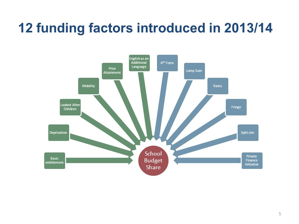 School Budget Share Basic entitlement Deprivation Looked After Children Mobility Prior Attainment English as an Additional Language 6 th FormLump SumRatesFringeSplit site Private Finance Initiative 12 funding factors introduced in 2013/14 5