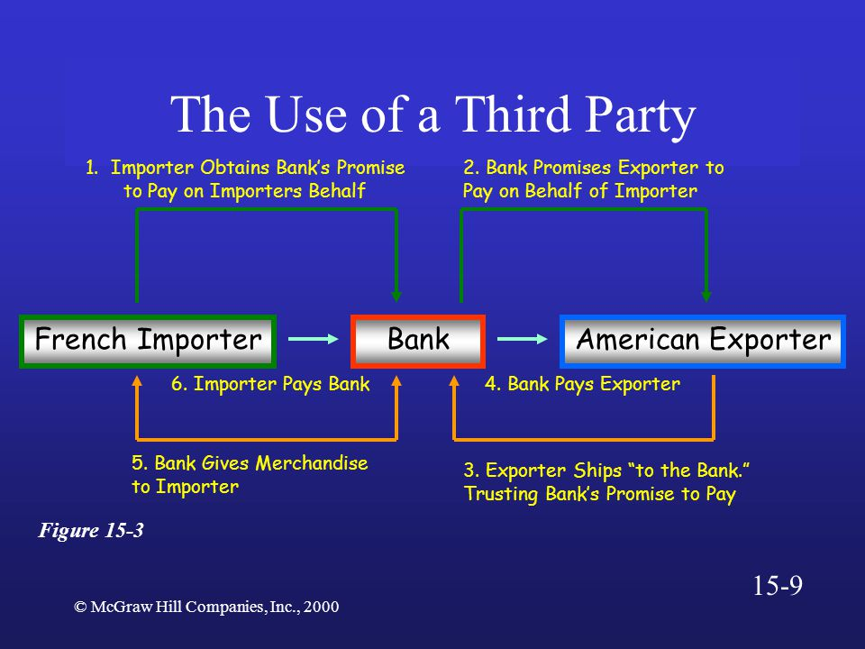 © McGraw Hill Companies, Inc., 2000 The Use of a Third Party Figure 15-3 French ImporterAmerican Exporter 1.