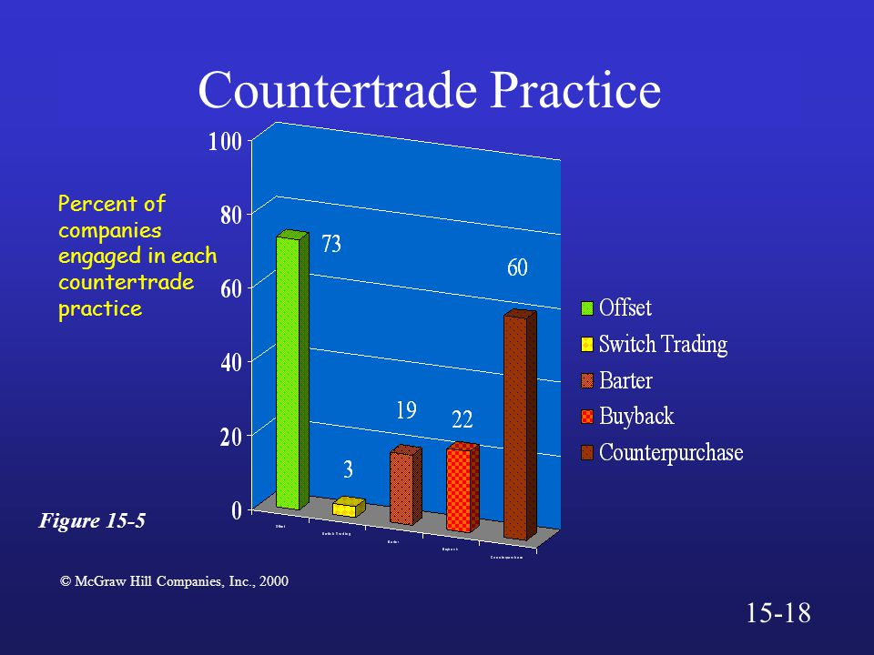 Countertrade Practice © McGraw Hill Companies, Inc., 2000 Figure Percent of companies engaged in each countertrade practice