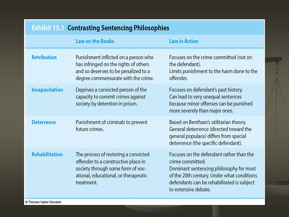 difference between sentencing and punishment