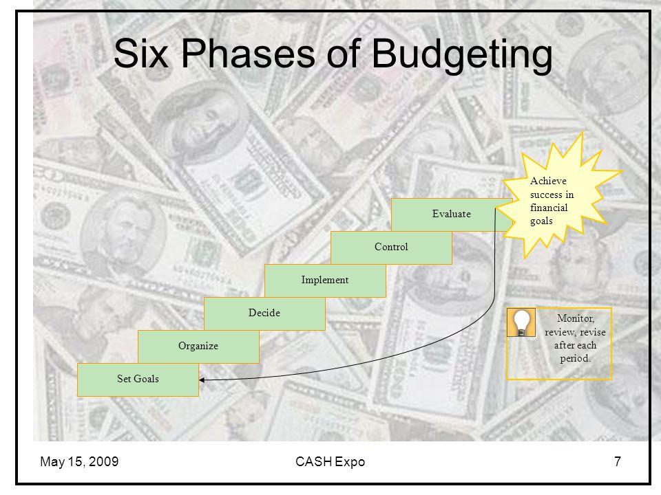 May 15, 2009CASH Expo7 Six Phases of Budgeting Set GoalsOrganizeDecideImplementControlEvaluate Achieve success in financial goals Monitor, review, revise after each period.